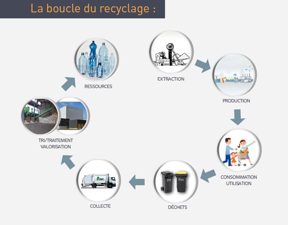 La boucle du recyclage